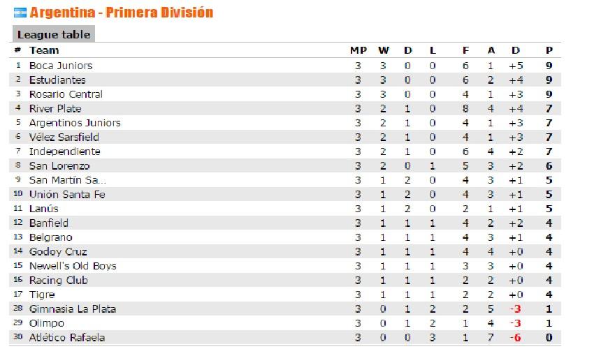 Primera Argentina Classifica 3° giornata
