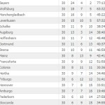 Bundesliga classifica 30 giornata
