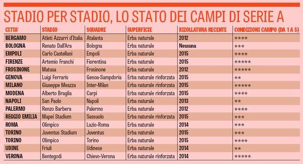 Gazzetta Dello Sport La Classifica Dei Manti Erbosi Della Serie A E Il San Paolo