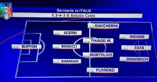 Grafico probabili formazioni Germania-Italia