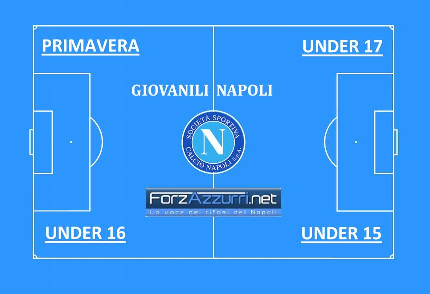 GIOVANILI NAPOLI- Contro Roma, Palermo e Brescia un week end cruciale per le ambizioni degli azzurrini