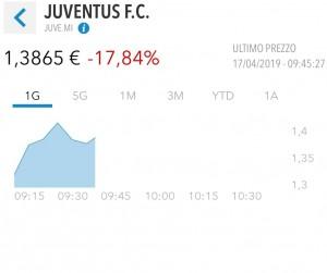 Juventus, crollo disastroso in borsa: il debito aumenta, le cifre